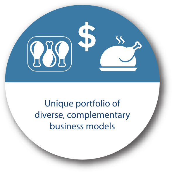 Core value 4= Unique portfolio of diverse, complementary business models.